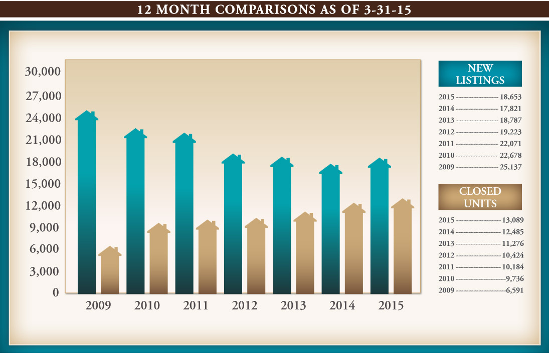 chart for12 month comparable