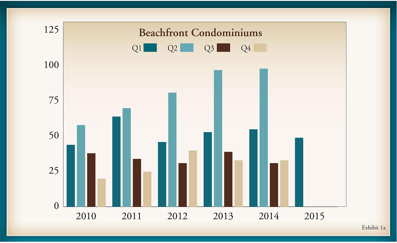 Gulf Shore Blvd Q1 Market Report 2015.indd