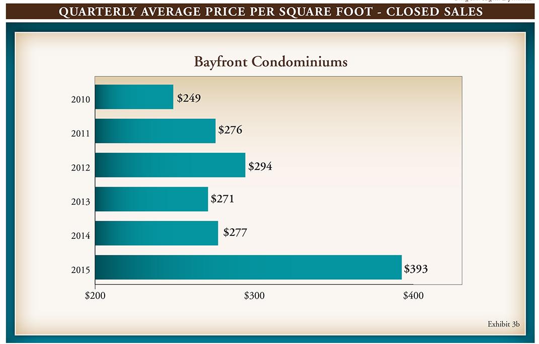 Gulf Shore Blvd Q3 Market Report 2015.indd