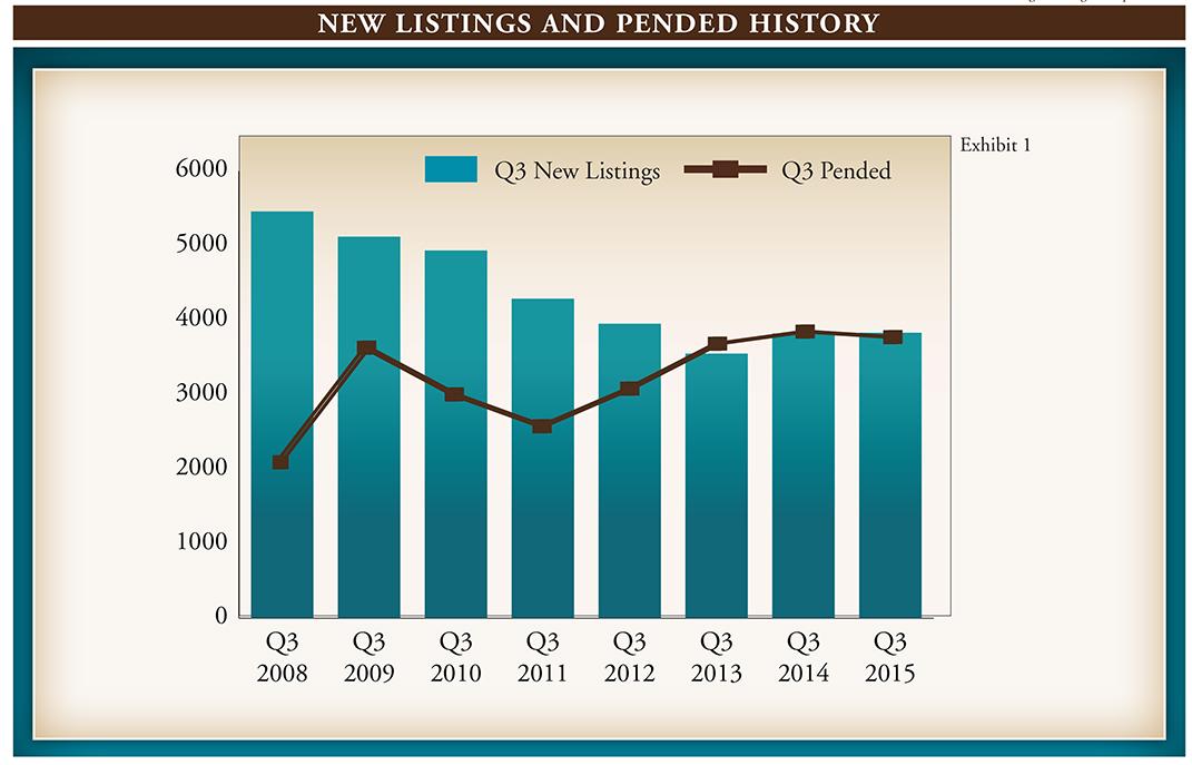 Market Report Q3 2015.indd