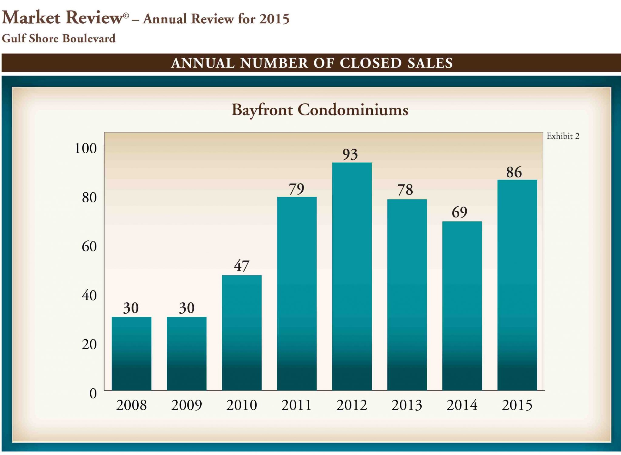 Gulf Shore Blvd Annual Market Review 2015.indd
