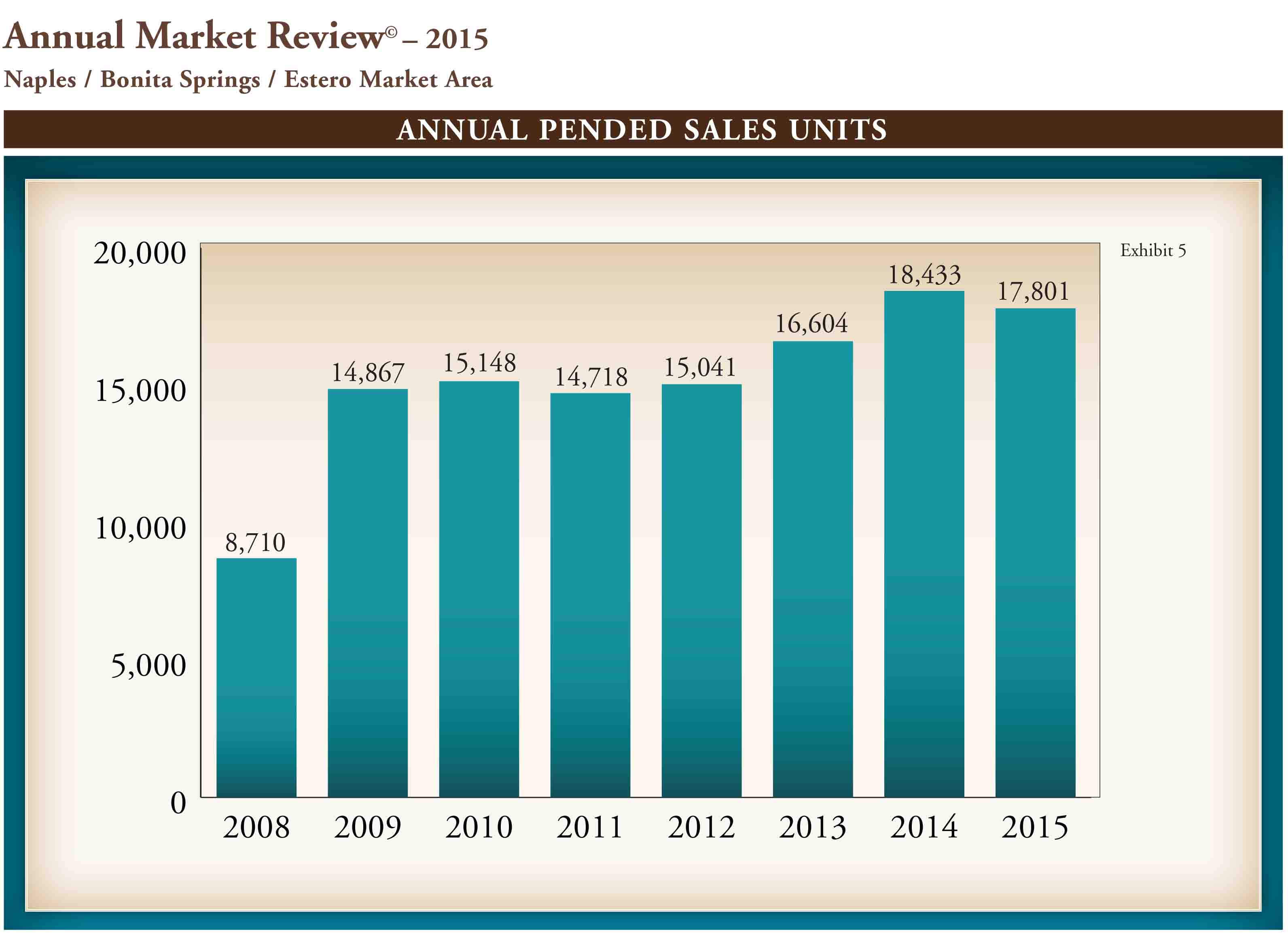 Annual Market Report 2015.indd